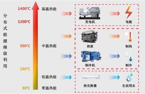 电网与清洁能源_Gas Generator CHP SYSTEM, trigeneration, CHP POWER Plant,COGENERATION, COGENERATING ...